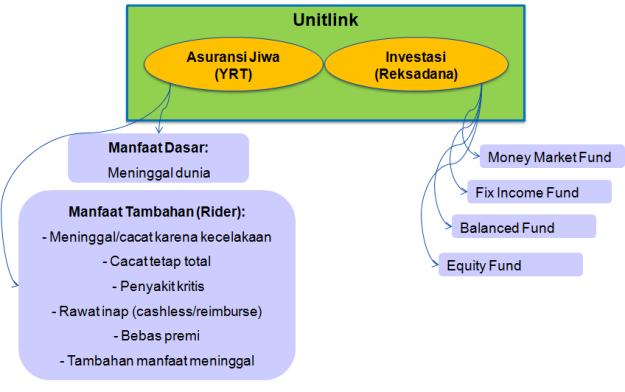 unitlink