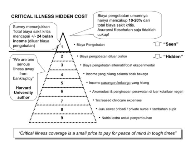 criticall-illness-hidden-cost