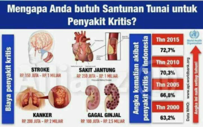 biaya-pengobatan-sakit-kritis