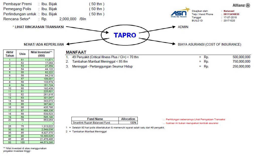 diagram UP 1 M sakit kritis 500jt.PNG